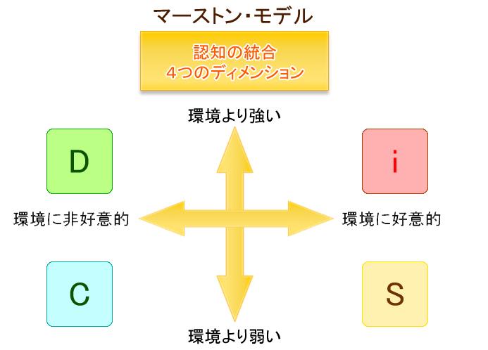 認知の統合4つのディメンション
