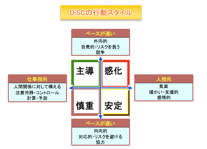 DiSCの行動スタイル