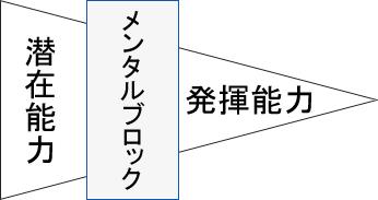 メンタルブロックの図